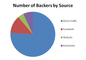 Backer numbers